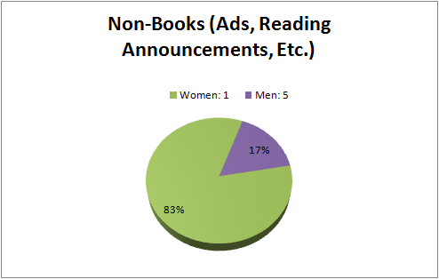 St. Mark's Count Chart for Non-Books