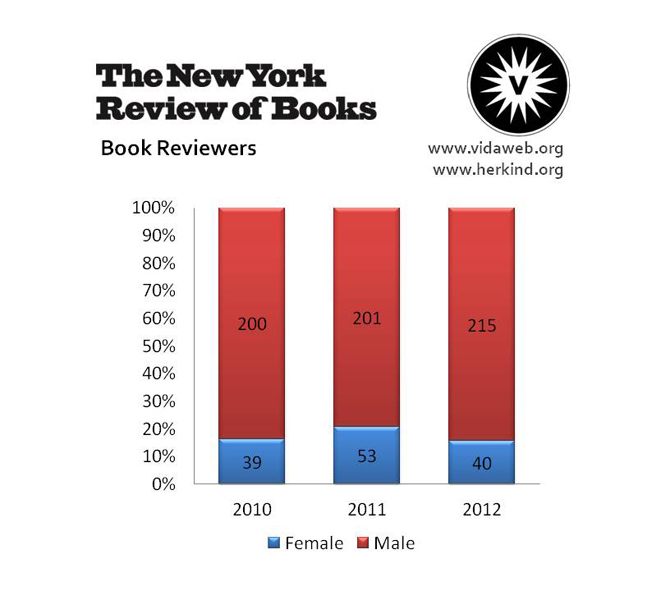 NYRB-Book-Reviewers