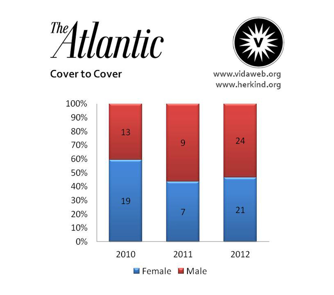 The-Atlantic-Cover-to-Cover