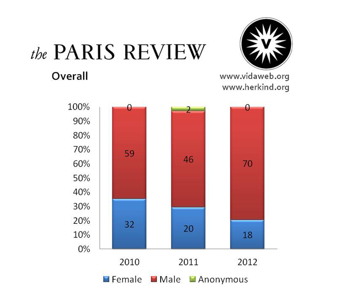 the-Paris-Review-Overall