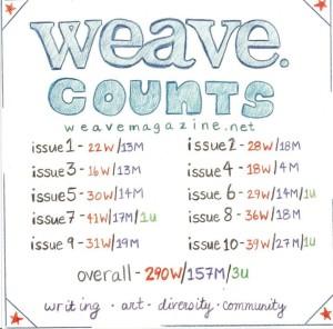 weave infographic