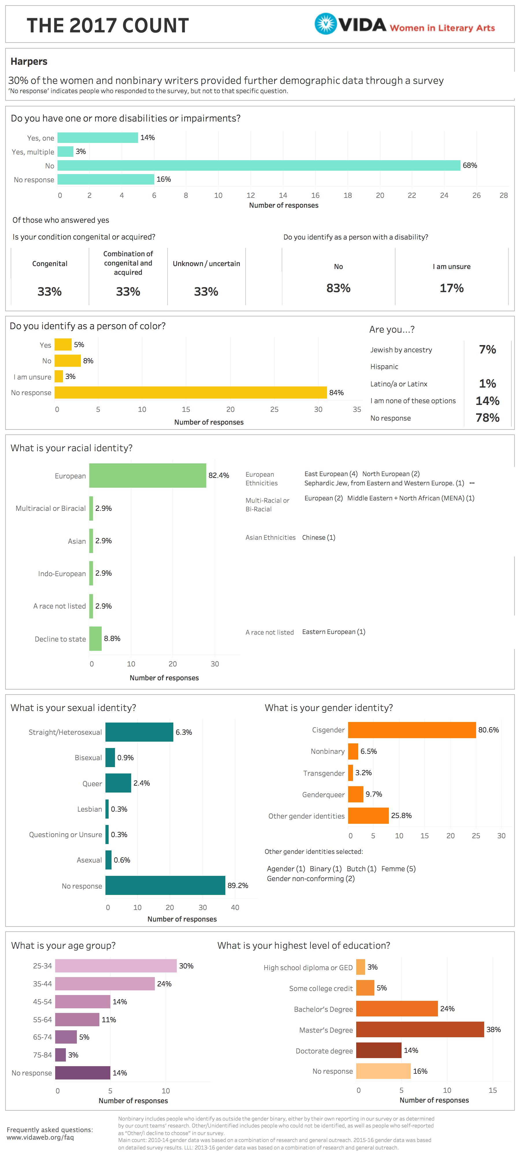 Harper's 2017 VIDA Intersectional Survey Data