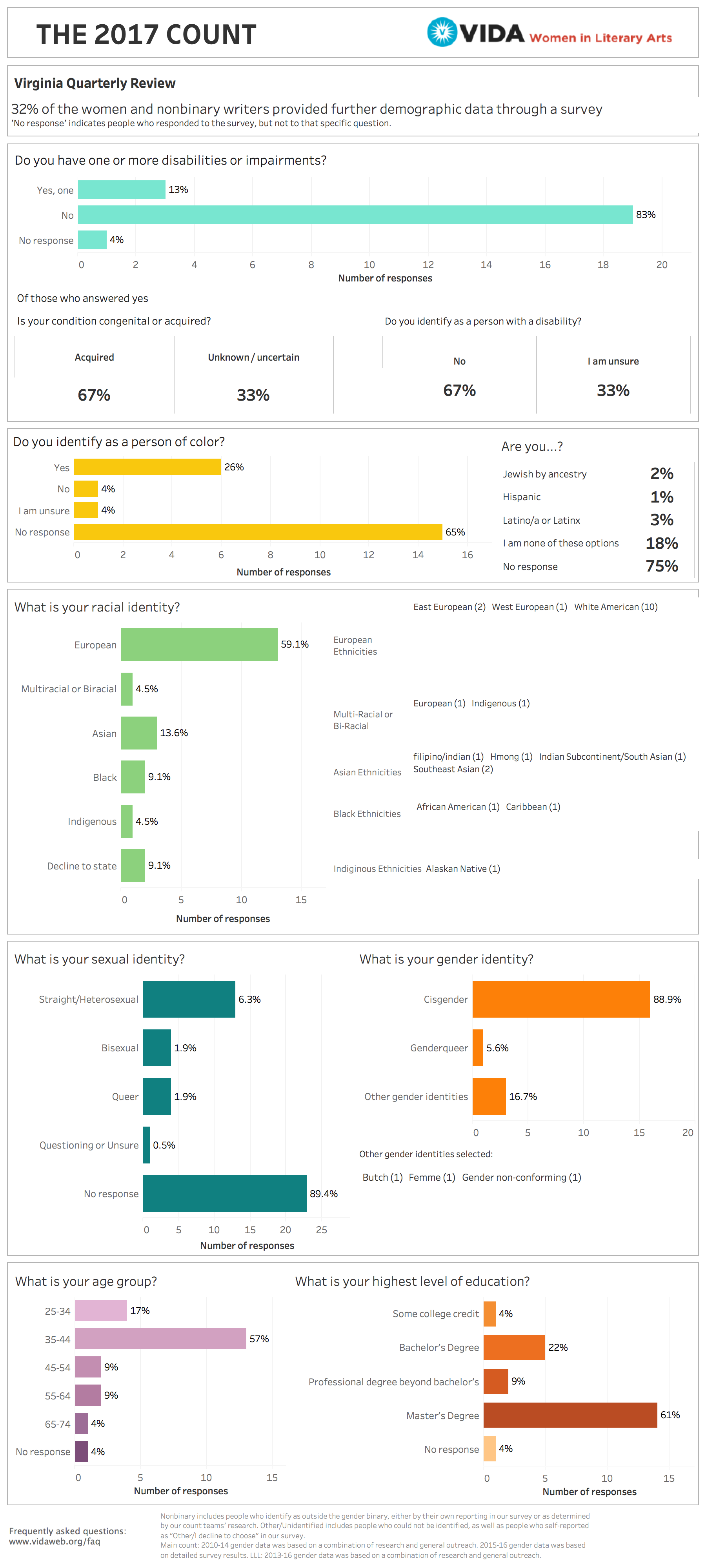 Virginia Quarterly Review 2017 VIDA Intersectional Survey Data