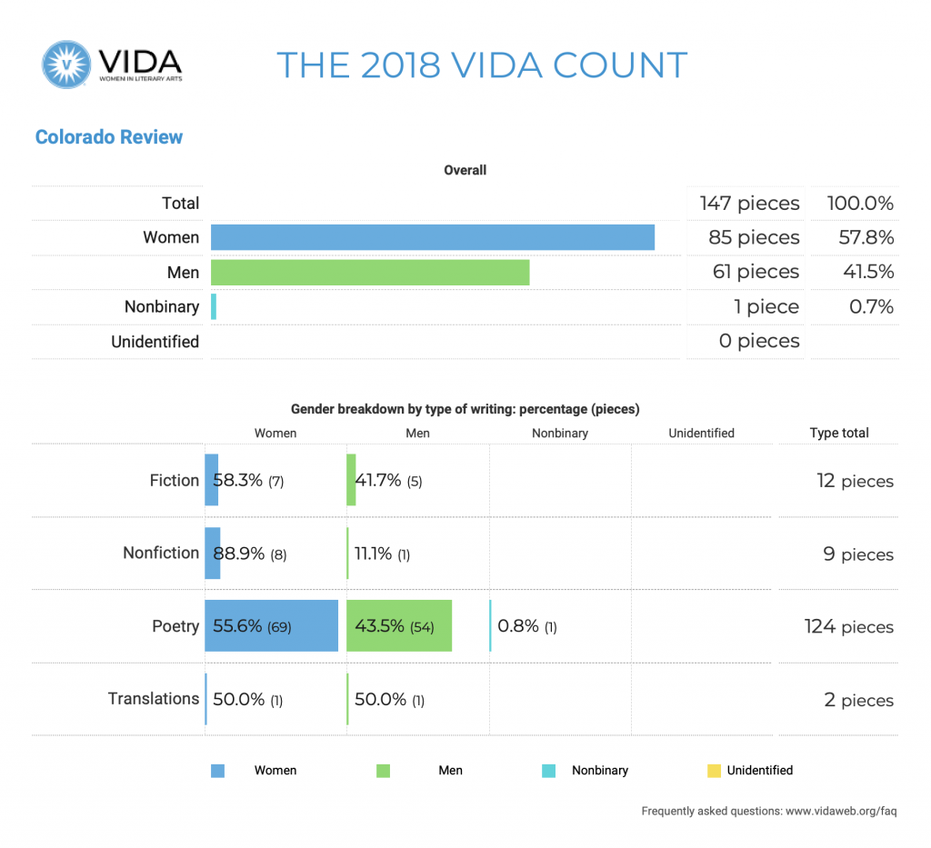 Colorado Review 2018 VIDA Count