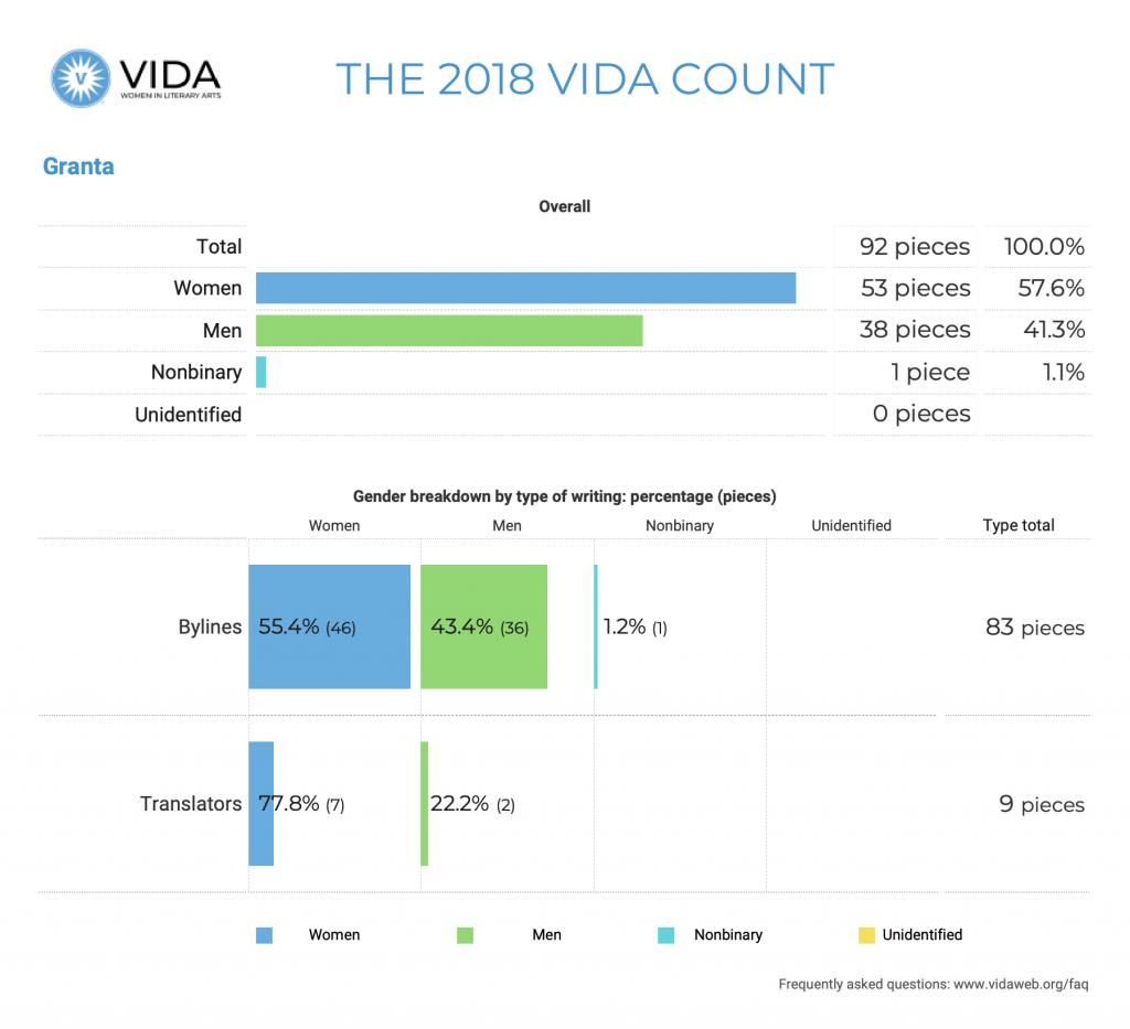 Granta 2018 VIDA Count
