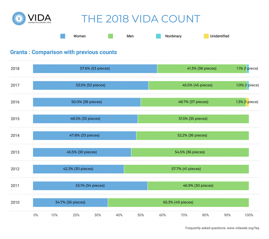Granta Historical Data 2018