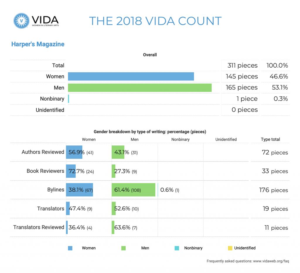 Harper's Magazine 2018 VIDA Count