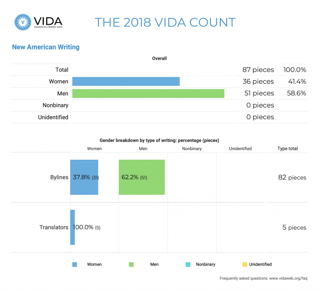 New American Writing 2018 VIDA Count