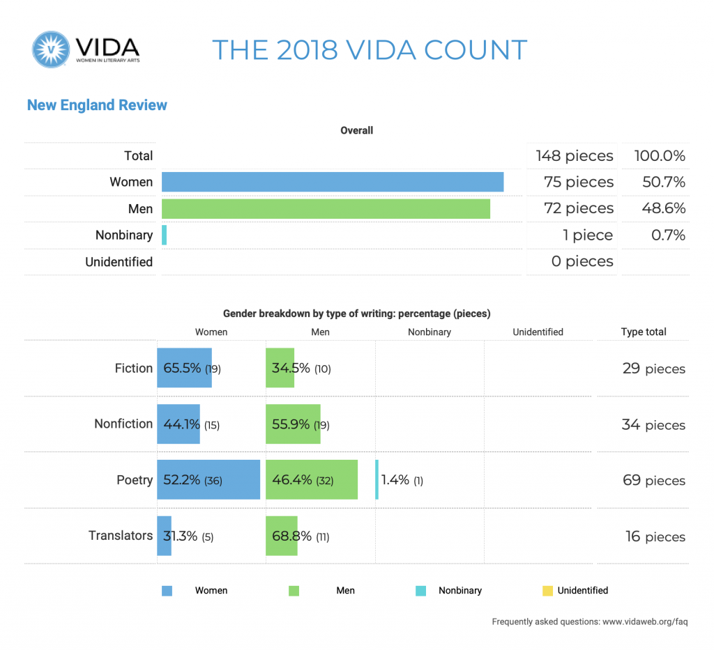 New England Review 2018 VIDA Count