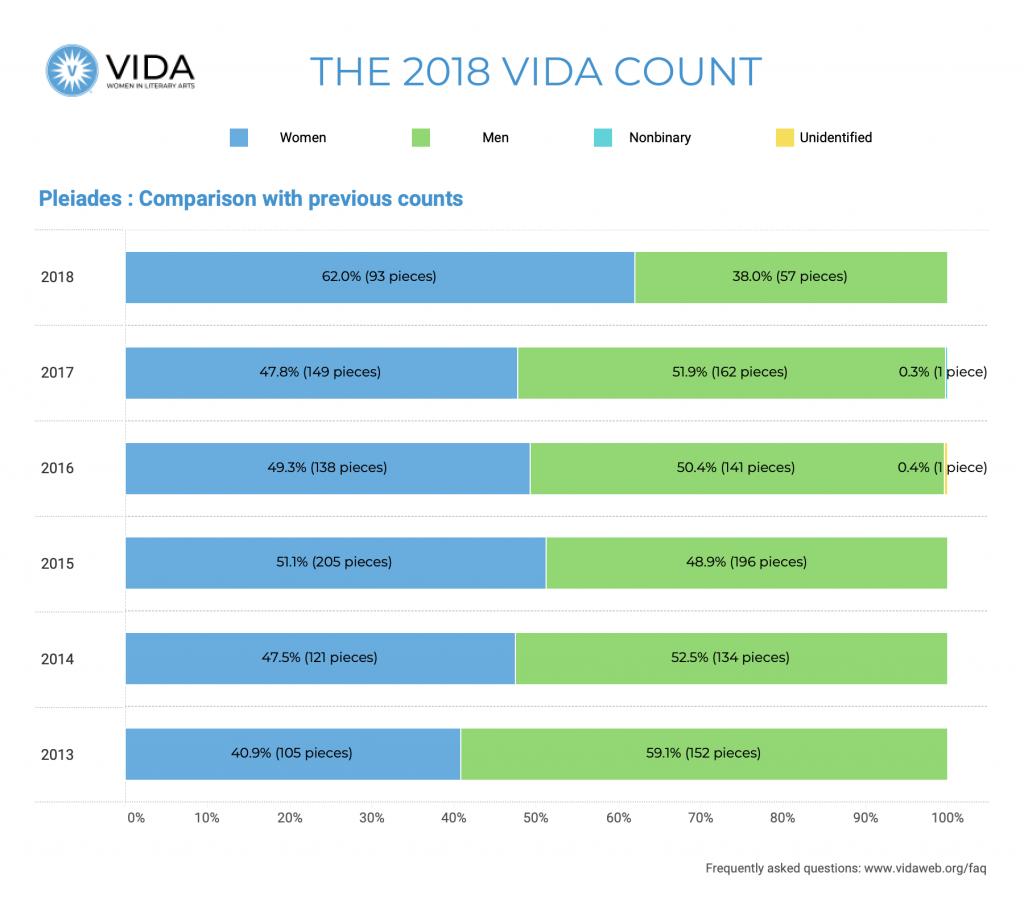 Pleiades Historical Data 2018