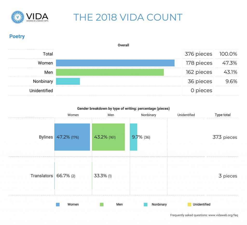 Poetry 2018 VIDA Count
