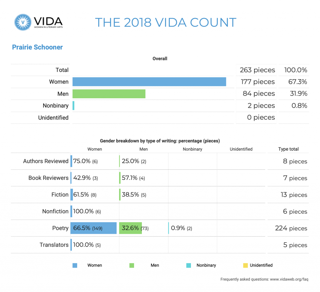Prairie Schooner 2018 VIDA Count