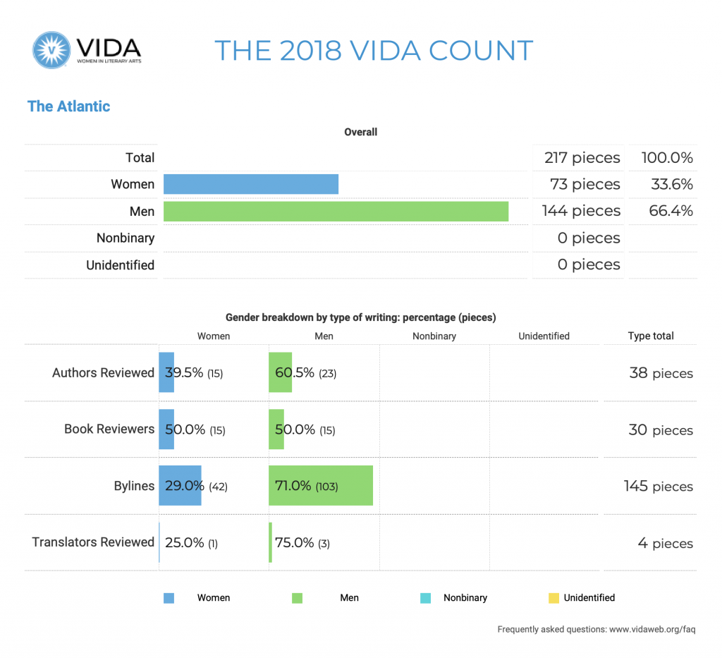 The Atlantic 2018 VIDA Count