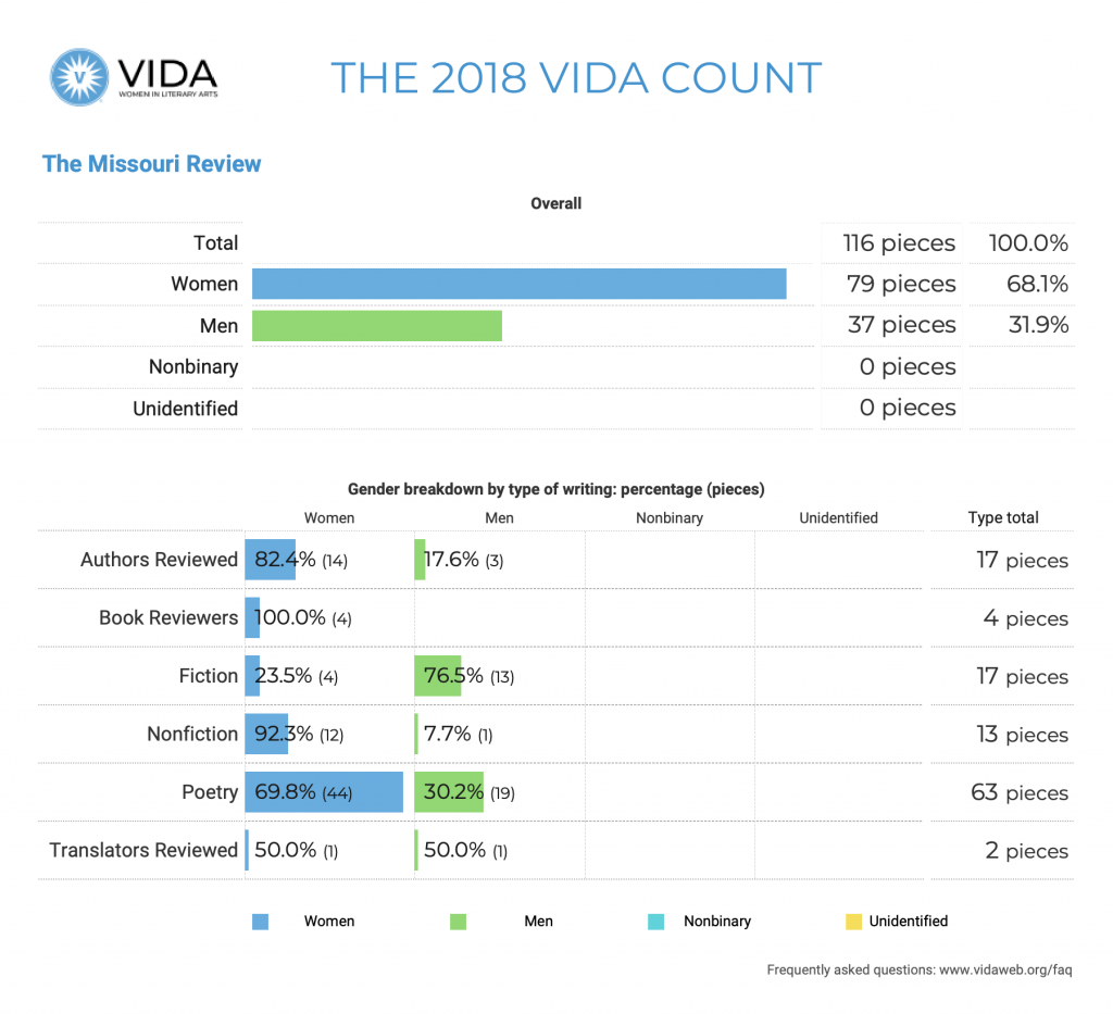 The Missouri Review 2018 VIDA Count