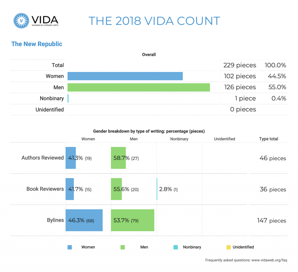 The New Republic 2018 VIDA Count