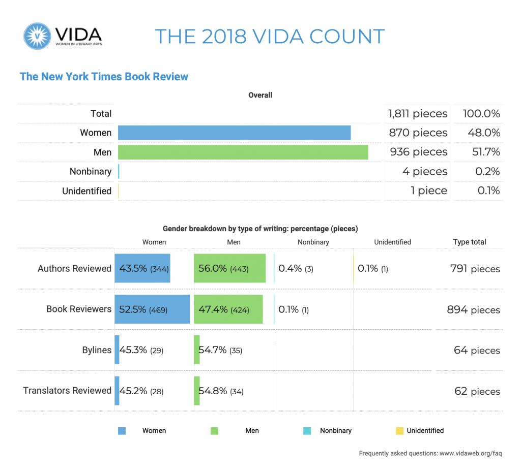 The New York Times Books Review 2018 VIDA Count