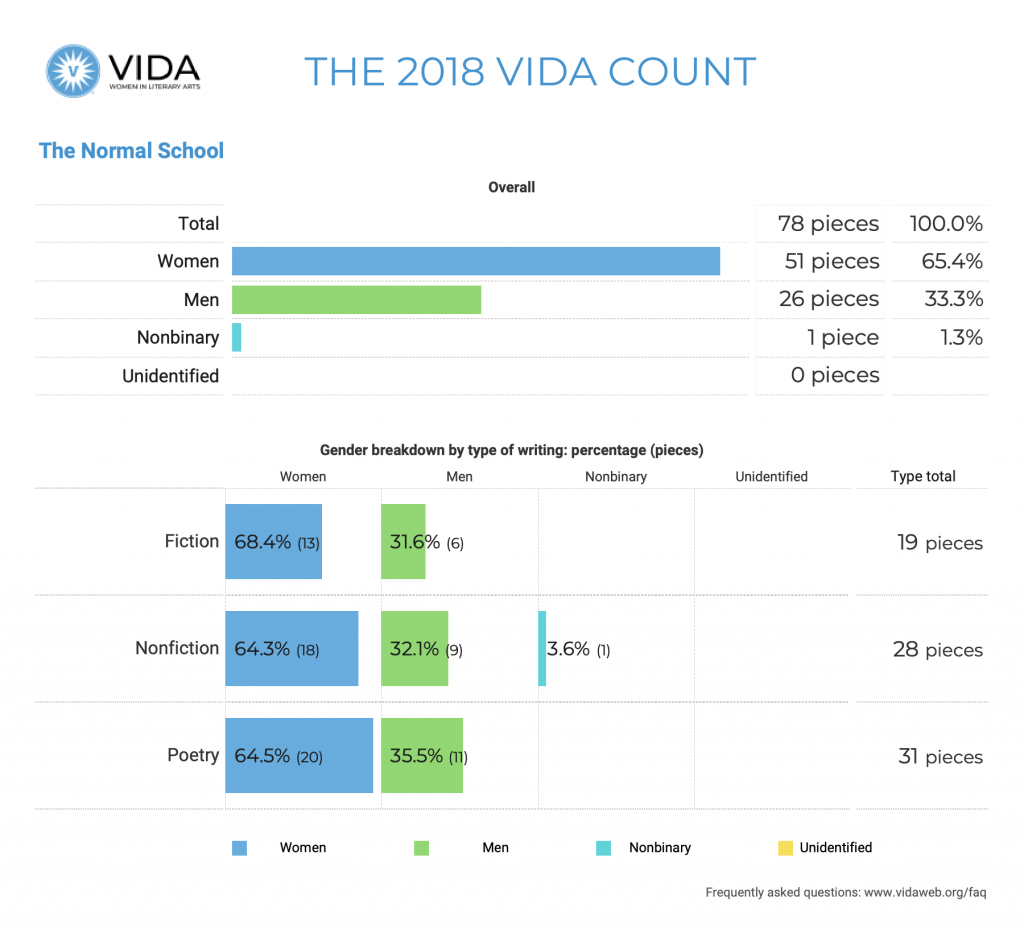 The Normal School 2018 VIDA Count