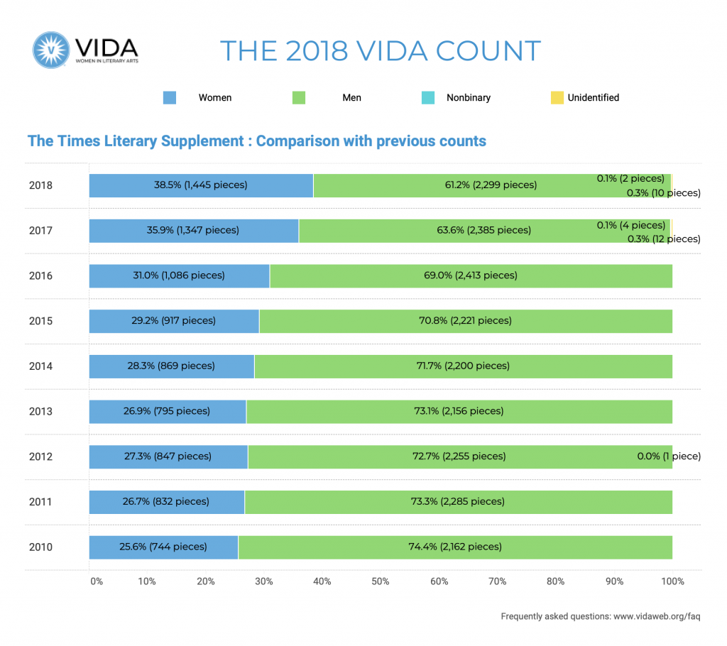 The Times Literary Supplement 2018 VIDA Count