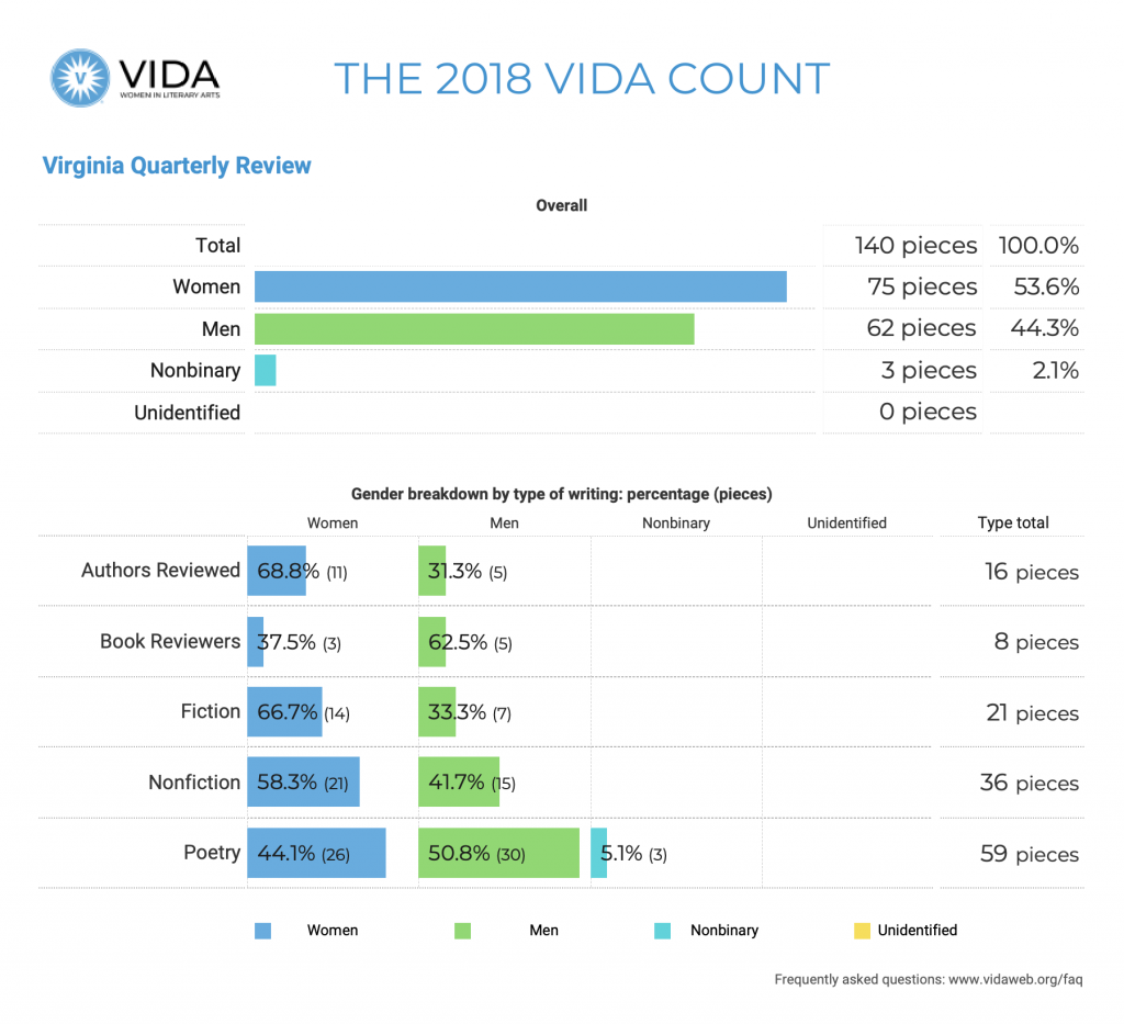 Virginia Quarterly 2018 VIDA Count