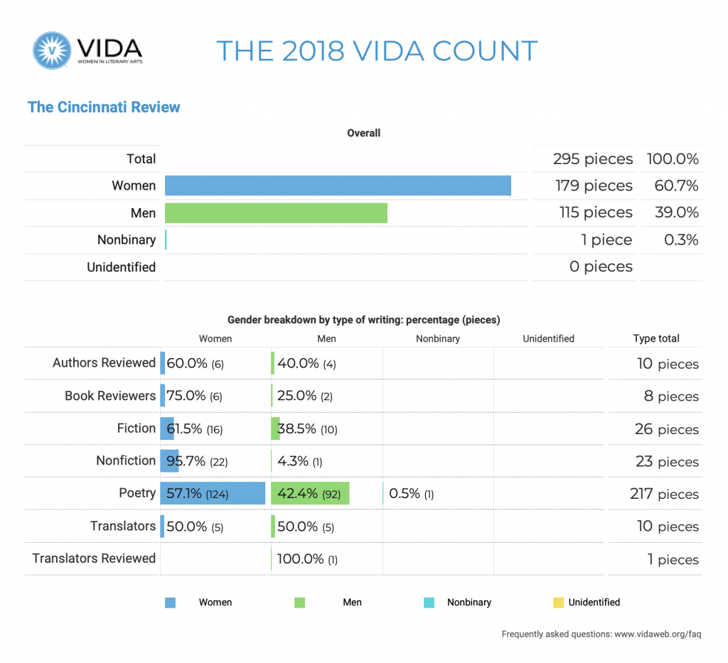 The Cincinnati Review 2018 VIDA Count