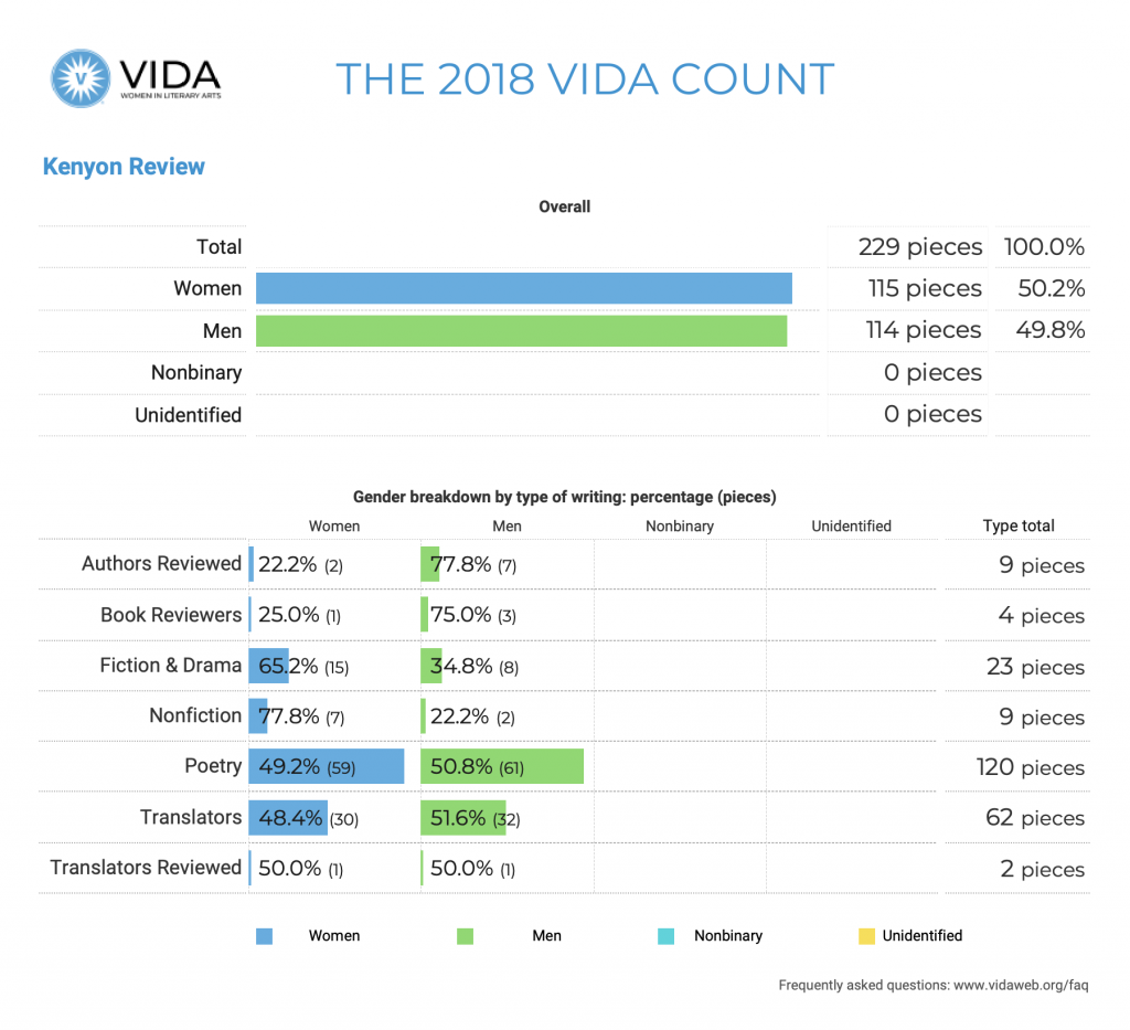 Kenyon Review 2018 VIDA Count